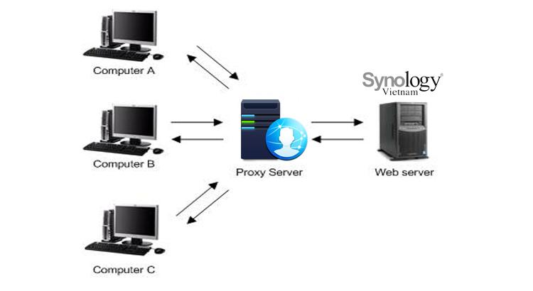 cover-sso-server-synologyvietnam.vn