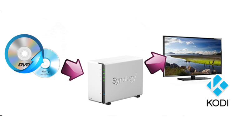 Multimedia Archives - Synology Việt Nam